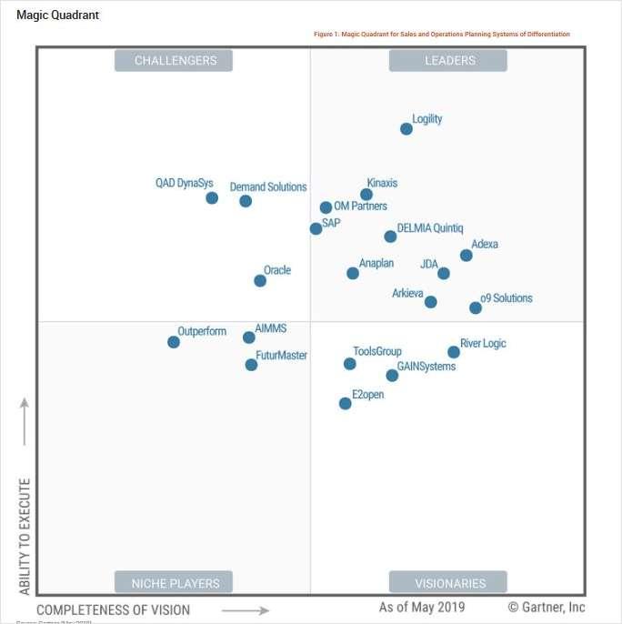 2019 Gartner Magic Quadrant for Sales and Operations
